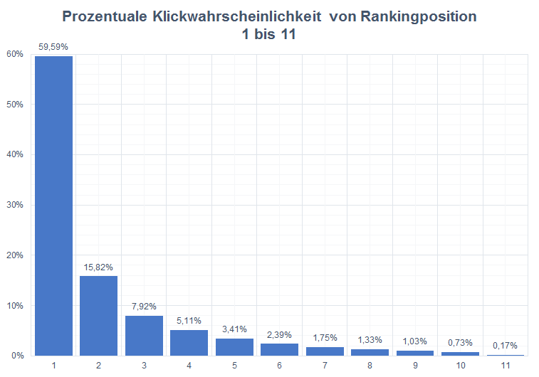 Prozentuale Klickwahrscheinlichkeit von Rankingpositionen