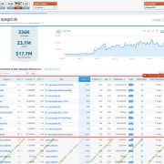 SEMrush Keyword Ranking einsehen